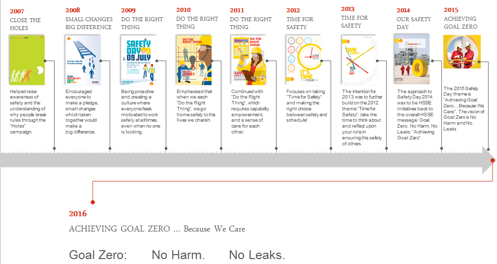 Shell-MOH com - Safety Days 2007 - 2015